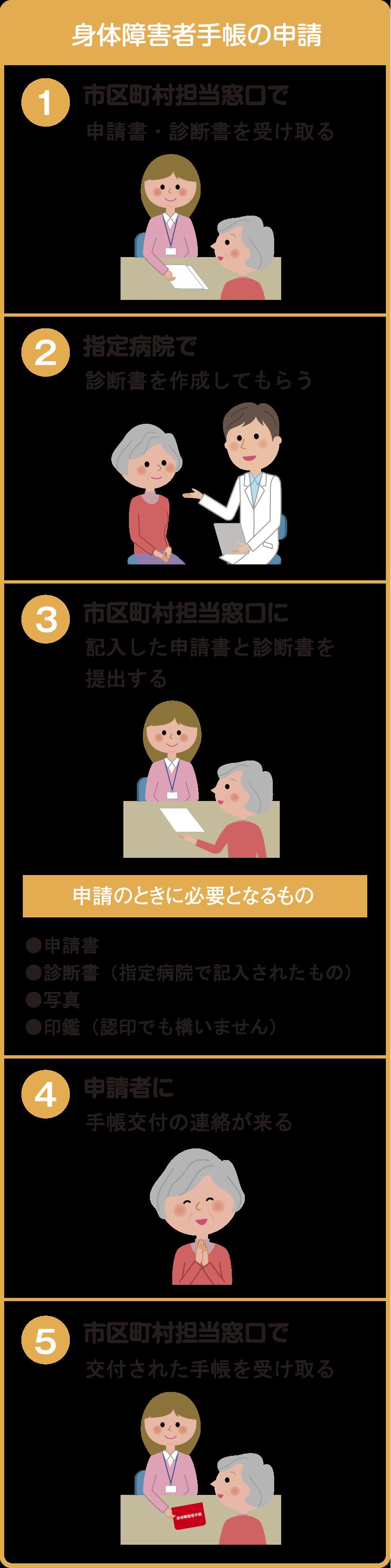 身体障害者手帳の申請